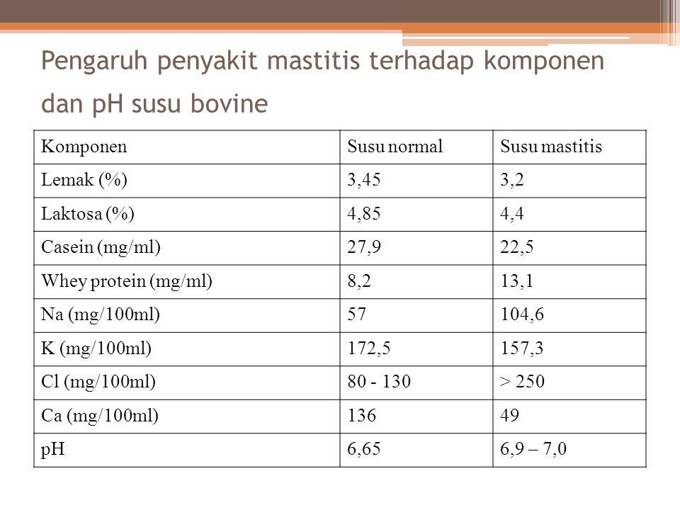 Pengaruh penyakit mastitis terhadap komponen dan pH susu bovine KomponenSusu normalSusu mastitis Lemak (%)3,453,2 Laktosa (%)4,854,4 Casein (mg/ml)27,