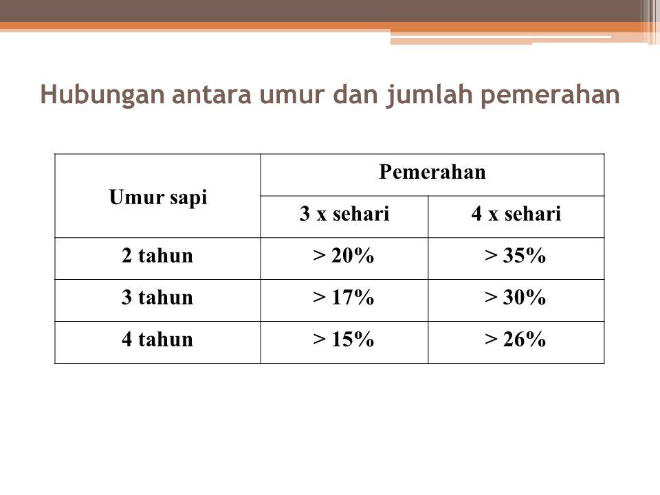 Hubungan antara umur dan jumlah pemerahan Umur sapi Pemerahan 3 x sehari4 x sehari 2 tahun> 20%> 35% 3 tahun> 17%> 30% 4 tahun> 15%> 26%