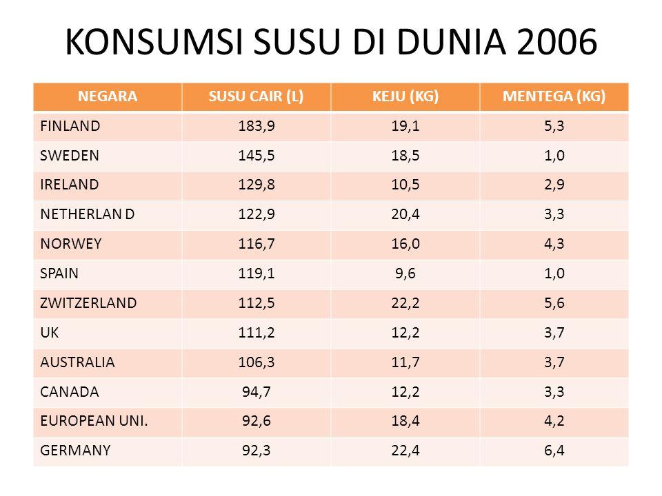 KONSUMSI SUSU DI DUNIA 2006 NEGARASUSU CAIR (L)KEJU (KG)MENTEGA (KG) FINLAND183,919,15,3 SWEDEN145,518,51,0 IRELAND129,810,52,9 NETHERLAN D122,920,43,