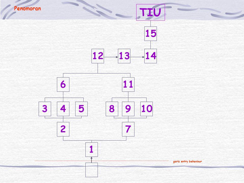 Prosedur Analisis Instruksional 4. Letakkan/tempelkan seluruh TIK yang telah dituliskan tersebut pada kertas koran, sesuai dengan susunannya. 5. Buatl