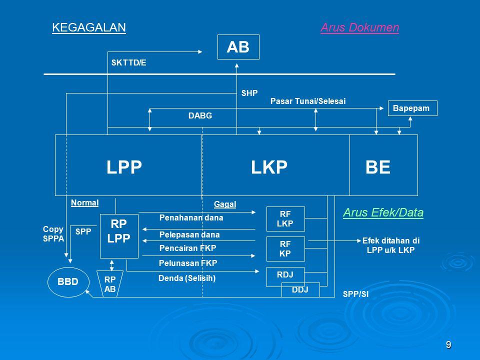 10 Investor institusi Investor perorangan LKPP Bursa BBD C.B.AB C.B. Eminten BAF (II) (I)
