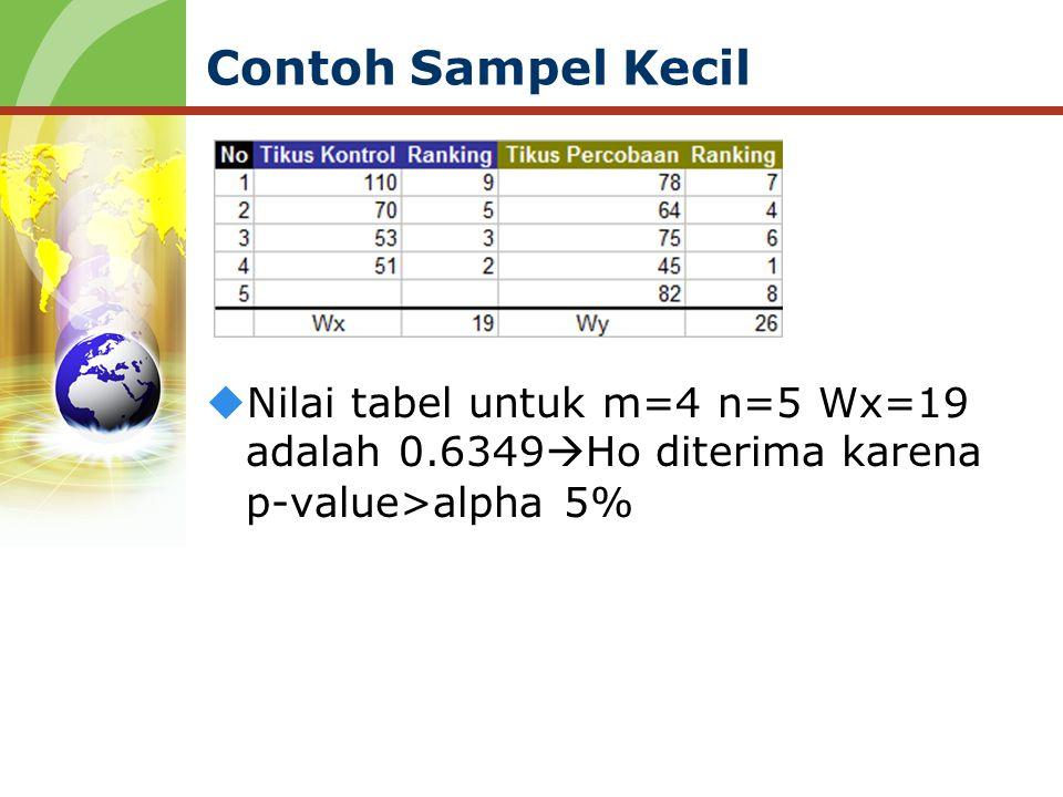 Contoh Sampel Kecil  Nilai tabel untuk m=4 n=5 Wx=19 adalah 0.6349  Ho diterima karena p-value>alpha 5%