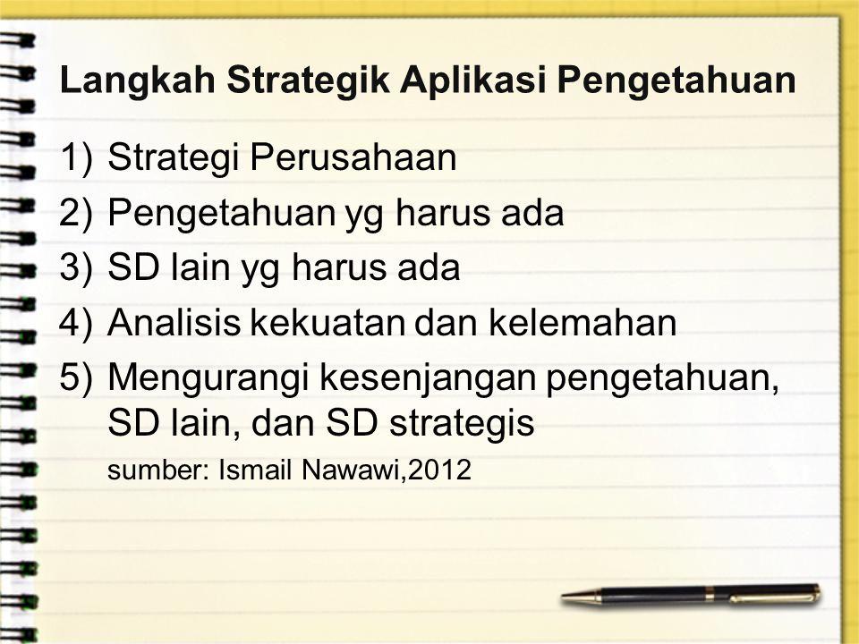 Langkah Strategik Aplikasi Pengetahuan 1)Strategi Perusahaan 2)Pengetahuan yg harus ada 3)SD lain yg harus ada 4)Analisis kekuatan dan kelemahan 5)Men