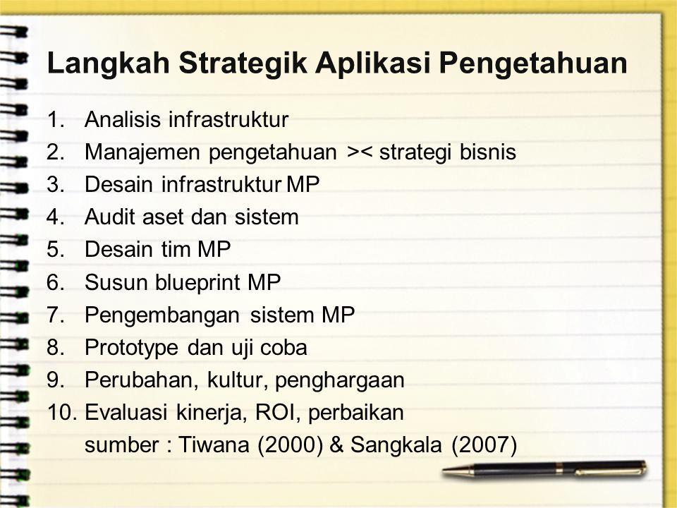 Langkah Strategik Aplikasi Pengetahuan 1.Analisis infrastruktur 2.Manajemen pengetahuan >< strategi bisnis 3.Desain infrastruktur MP 4.Audit aset dan