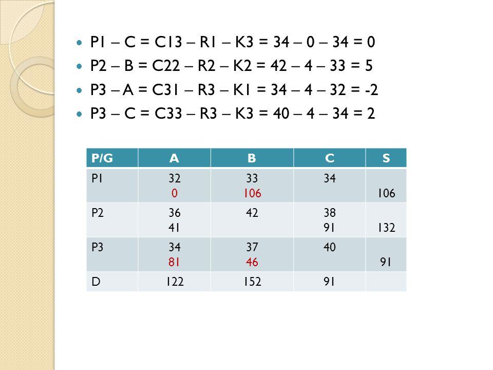 P1 – C = C13 – R1 – K3 = 34 – 0 – 34 = 0 P2 – B = C22 – R2 – K2 = 42 – 4 – 33 = 5 P3 – A = C31 – R3 – K1 = 34 – 4 – 32 = -2 P3 – C = C33 – R3 – K3 = 40 – 4 – 34 = 2 P/GABCS P132 0 33 106 34 106 P236 41 4238 91132 P334 81 37 46 40 91 D12215291