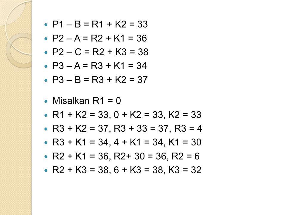 P1 – B = R1 + K2 = 33 P2 – A = R2 + K1 = 36 P2 – C = R2 + K3 = 38 P3 – A = R3 + K1 = 34 P3 – B = R3 + K2 = 37 Misalkan R1 = 0 R1 + K2 = 33, 0 + K2 = 33, K2 = 33 R3 + K2 = 37, R3 + 33 = 37, R3 = 4 R3 + K1 = 34, 4 + K1 = 34, K1 = 30 R2 + K1 = 36, R2+ 30 = 36, R2 = 6 R2 + K3 = 38, 6 + K3 = 38, K3 = 32