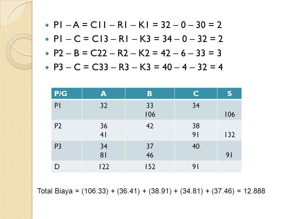 P1 – A = C11 – R1 – K1 = 32 – 0 – 30 = 2 P1 – C = C13 – R1 – K3 = 34 – 0 – 32 = 2 P2 – B = C22 – R2 – K2 = 42 – 6 – 33 = 3 P3 – C = C33 – R3 – K3 = 40 – 4 – 32 = 4 P/GABCS P13233 106 34 106 P236 41 4238 91132 P334 81 37 46 40 91 D12215291 Total Biaya = (106.33) + (36.41) + (38.91) + (34.81) + (37.46) = 12.888