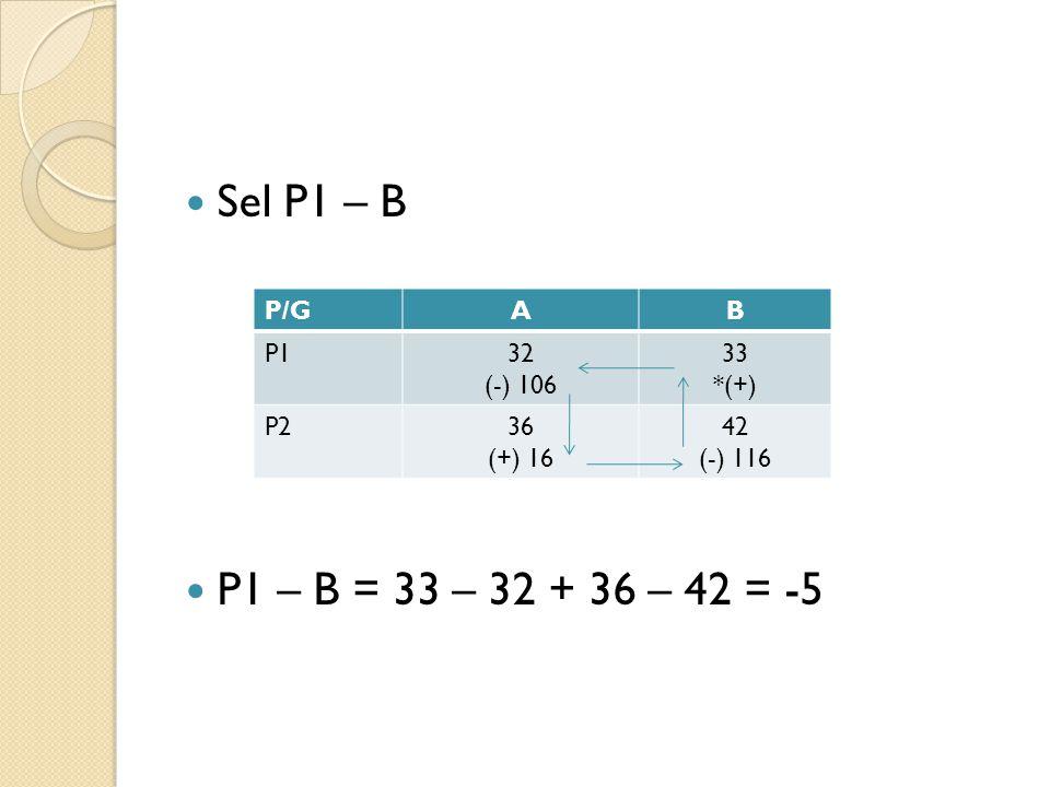 Sel P1 – B P1 – B = 33 – 32 + 36 – 42 = -5 P/GAB P132 (-) 106 33 *(+) P236 (+) 16 42 (-) 116