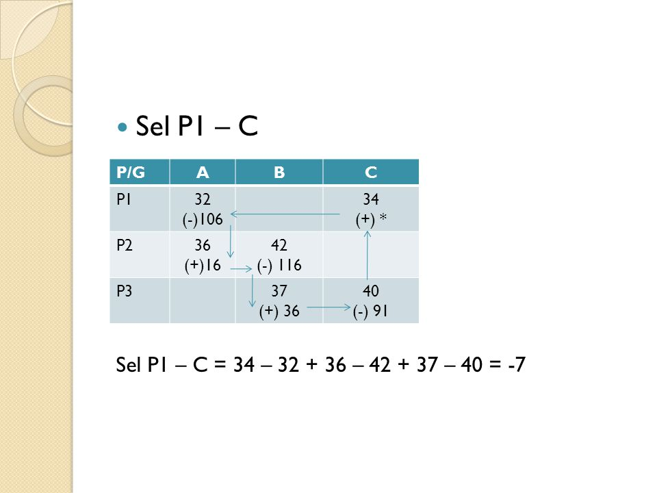 Sel P1 – C Sel P1 – C = 34 – 32 + 36 – 42 + 37 – 40 = -7 P/GABC P132 (-)106 34 (+) * P236 (+)16 42 (-) 116 P337 (+) 36 40 (-) 91