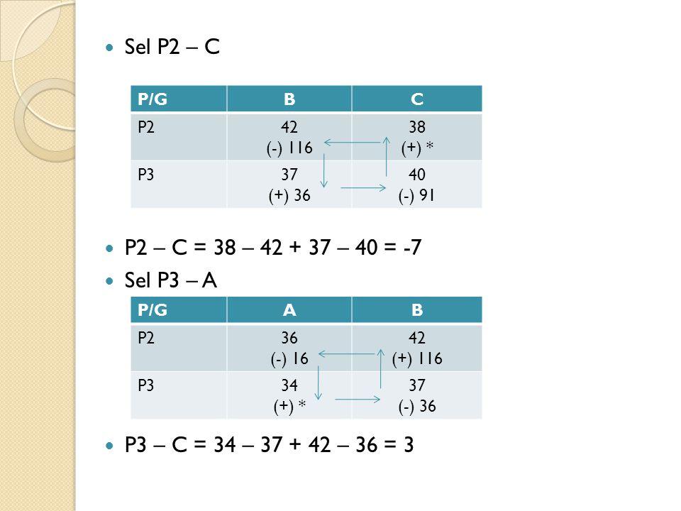 Sel P2 – C P2 – C = 38 – 42 + 37 – 40 = -7 Sel P3 – A P3 – C = 34 – 37 + 42 – 36 = 3 P/GBC P242 (-) 116 38 (+) * P337 (+) 36 40 (-) 91 P/GAB P236 (-) 16 42 (+) 116 P334 (+) * 37 (-) 36