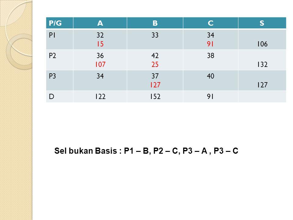 P/GABCS P132 15 3334 91106 P236 107 42 25 38 132 P33437 127 40 127 D12215291 Sel bukan Basis : P1 – B, P2 – C, P3 – A, P3 – C
