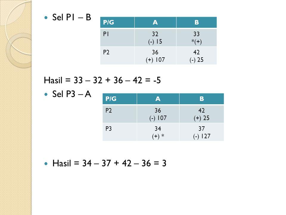 Sel P1 – B Hasil = 33 – 32 + 36 – 42 = -5 Sel P3 – A Hasil = 34 – 37 + 42 – 36 = 3 P/GAB P132 (-) 15 33 *(+) P236 (+) 107 42 (-) 25 P/GAB P236 (-) 107 42 (+) 25 P334 (+) * 37 (-) 127