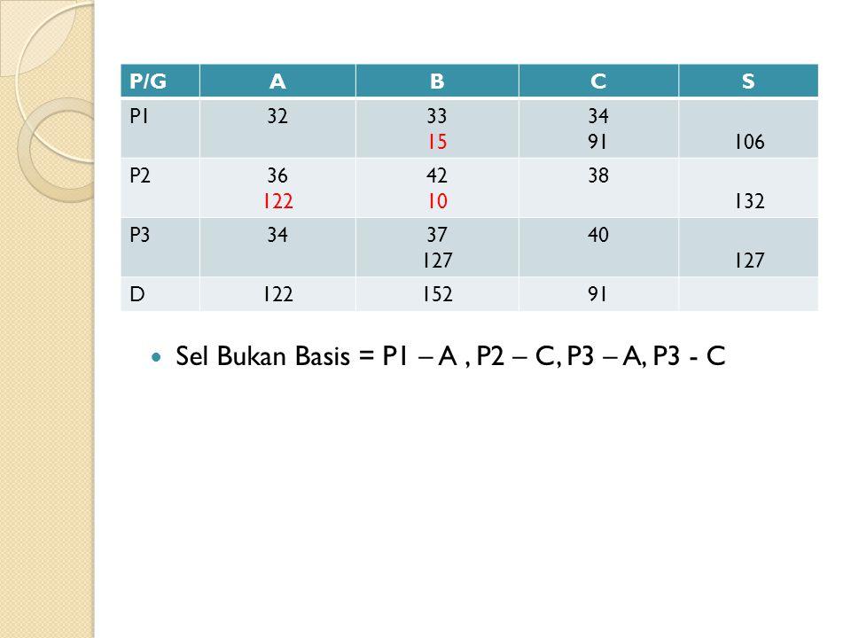 Sel Bukan Basis = P1 – A, P2 – C, P3 – A, P3 - C P/GABCS P13233 15 34 91106 P236 122 42 10 38 132 P33437 127 40 127 D12215291