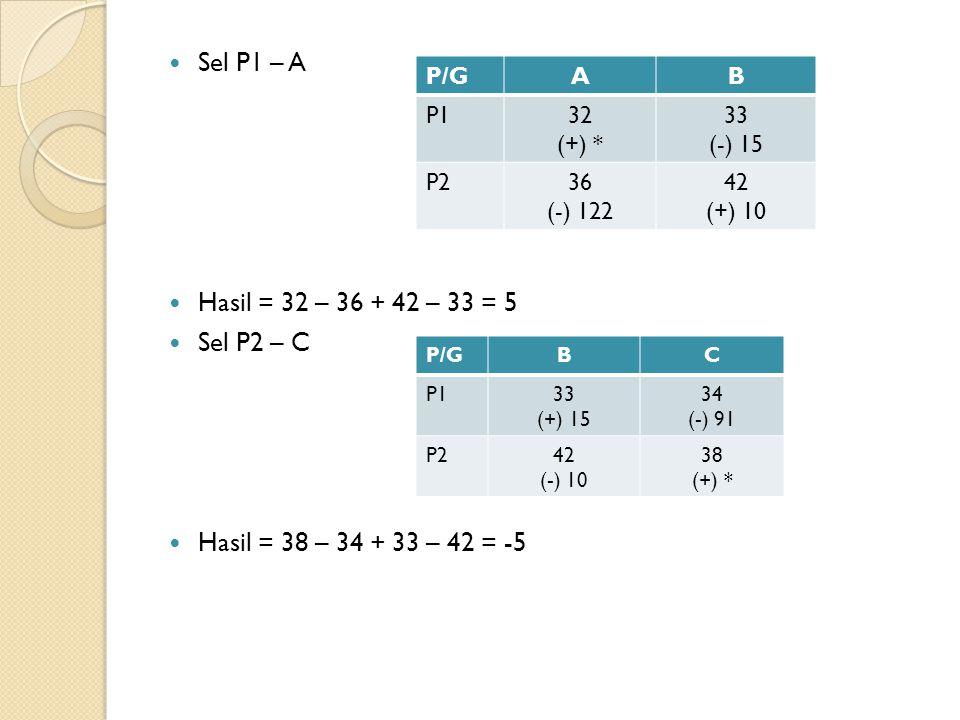 Sel P1 – A Hasil = 32 – 36 + 42 – 33 = 5 Sel P2 – C Hasil = 38 – 34 + 33 – 42 = -5 P/GAB P132 (+) * 33 (-) 15 P236 (-) 122 42 (+) 10 P/GBC P133 (+) 15 34 (-) 91 P242 (-) 10 38 (+) *