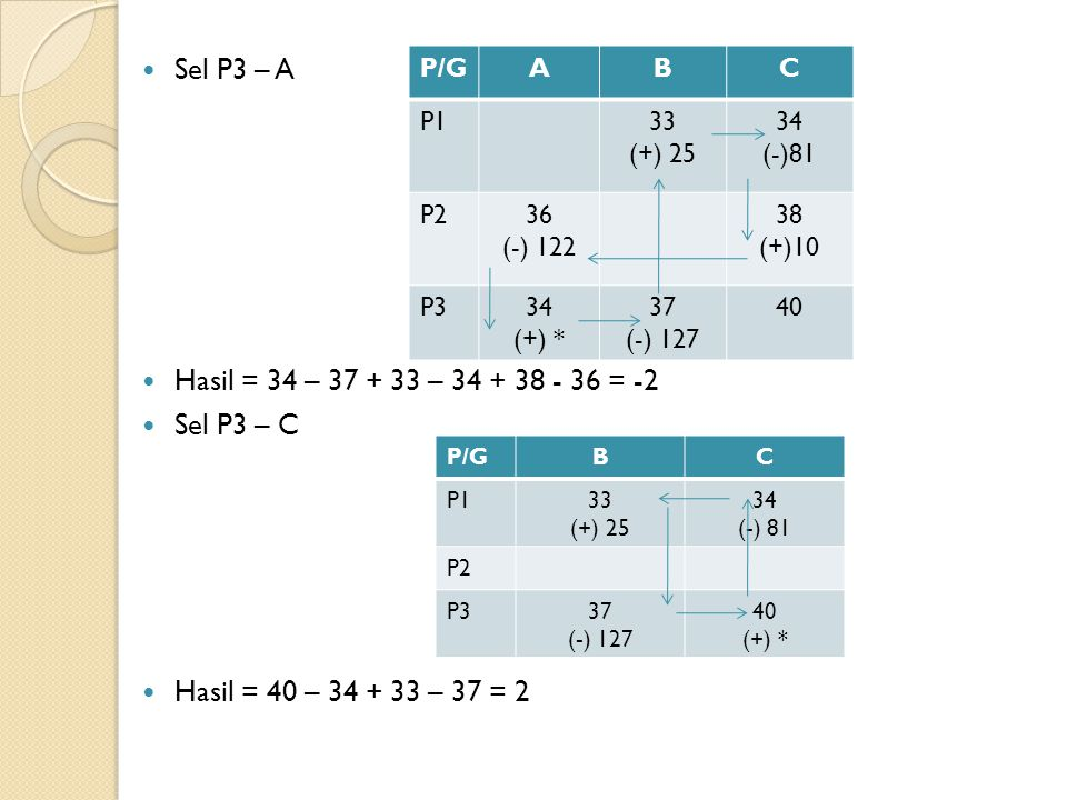 Sel P3 – A Hasil = 34 – 37 + 33 – 34 + 38 - 36 = -2 Sel P3 – C Hasil = 40 – 34 + 33 – 37 = 2 P/GABC P133 (+) 25 34 (-)81 P236 (-) 122 38 (+)10 P334 (+) * 37 (-) 127 40 P/GBC P133 (+) 25 34 (-) 81 P2 P337 (-) 127 40 (+) *