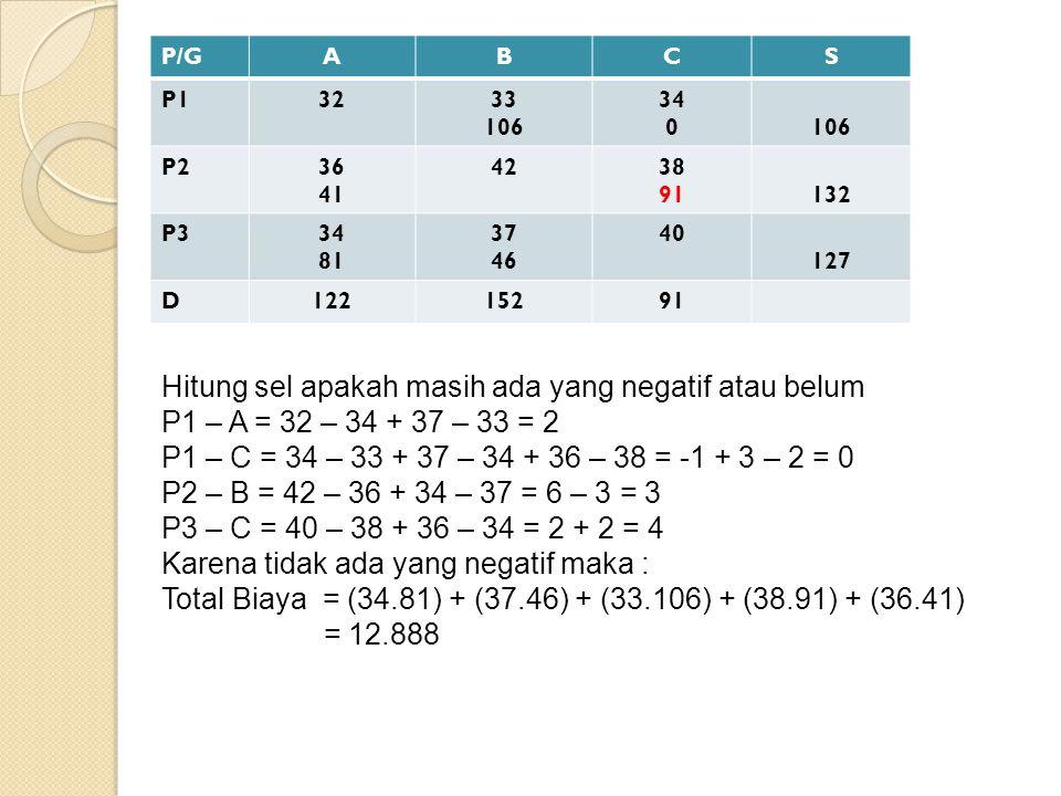 P/GABCS P13233 106 34 0106 P236 41 4238 91132 P334 81 37 46 40 127 D12215291 Hitung sel apakah masih ada yang negatif atau belum P1 – A = 32 – 34 + 37 – 33 = 2 P1 – C = 34 – 33 + 37 – 34 + 36 – 38 = -1 + 3 – 2 = 0 P2 – B = 42 – 36 + 34 – 37 = 6 – 3 = 3 P3 – C = 40 – 38 + 36 – 34 = 2 + 2 = 4 Karena tidak ada yang negatif maka : Total Biaya = (34.81) + (37.46) + (33.106) + (38.91) + (36.41) = 12.888