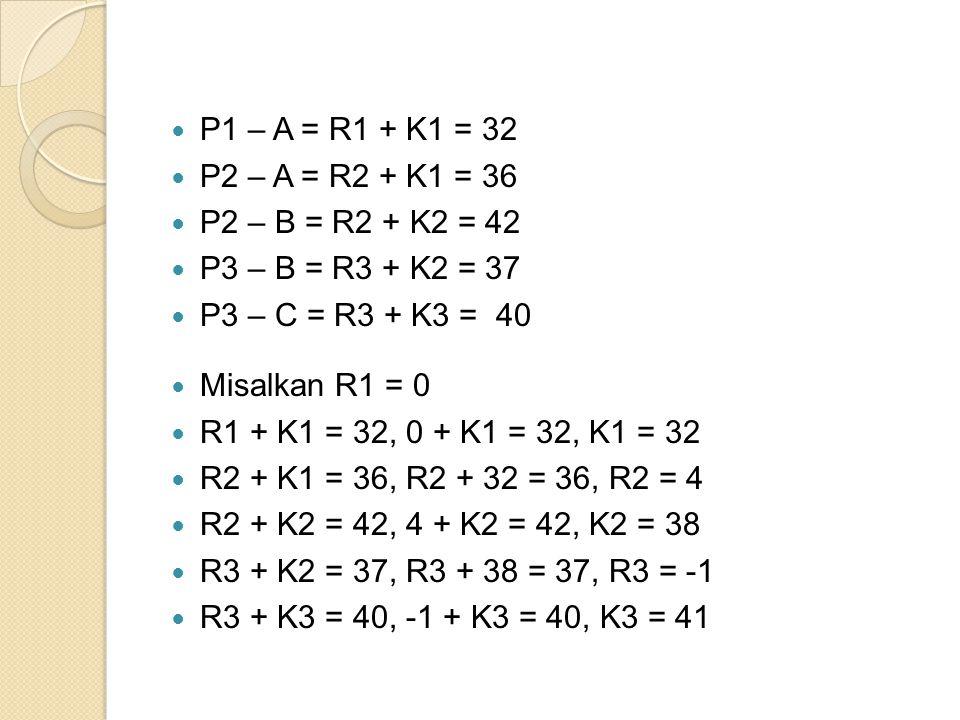 P1 – A = R1 + K1 = 32 P2 – A = R2 + K1 = 36 P2 – B = R2 + K2 = 42 P3 – B = R3 + K2 = 37 P3 – C = R3 + K3 = 40 Misalkan R1 = 0 R1 + K1 = 32, 0 + K1 = 32, K1 = 32 R2 + K1 = 36, R2 + 32 = 36, R2 = 4 R2 + K2 = 42, 4 + K2 = 42, K2 = 38 R3 + K2 = 37, R3 + 38 = 37, R3 = -1 R3 + K3 = 40, -1 + K3 = 40, K3 = 41