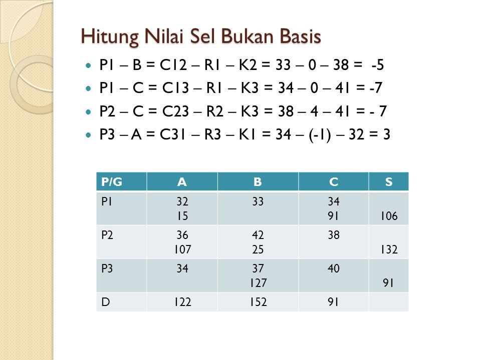 Hitung Nilai Sel Bukan Basis P1 – B = C12 – R1 – K2 = 33 – 0 – 38 = -5 P1 – C = C13 – R1 – K3 = 34 – 0 – 41 = -7 P2 – C = C23 – R2 – K3 = 38 – 4 – 41 = - 7 P3 – A = C31 – R3 – K1 = 34 – (-1) – 32 = 3 P/GABCS P132 15 3334 91106 P236 107 42 25 38 132 P33437 127 40 91 D12215291
