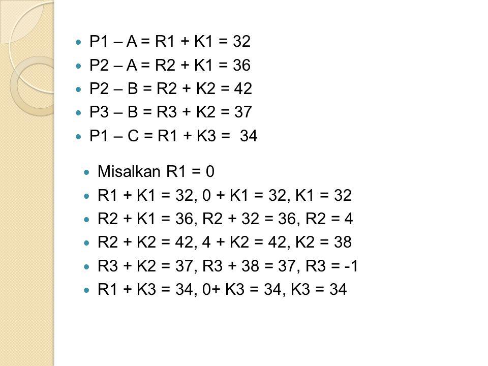 P1 – A = R1 + K1 = 32 P2 – A = R2 + K1 = 36 P2 – B = R2 + K2 = 42 P3 – B = R3 + K2 = 37 P1 – C = R1 + K3 = 34 Misalkan R1 = 0 R1 + K1 = 32, 0 + K1 = 32, K1 = 32 R2 + K1 = 36, R2 + 32 = 36, R2 = 4 R2 + K2 = 42, 4 + K2 = 42, K2 = 38 R3 + K2 = 37, R3 + 38 = 37, R3 = -1 R1 + K3 = 34, 0+ K3 = 34, K3 = 34