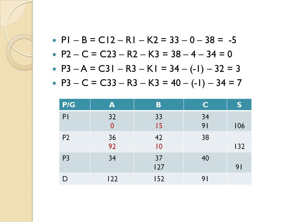 P1 – B = C12 – R1 – K2 = 33 – 0 – 38 = -5 P2 – C = C23 – R2 – K3 = 38 – 4 – 34 = 0 P3 – A = C31 – R3 – K1 = 34 – (-1) – 32 = 3 P3 – C = C33 – R3 – K3 = 40 – (-1) – 34 = 7 P/GABCS P132 0 33 15 34 91106 P236 92 42 10 38 132 P33437 127 40 91 D12215291