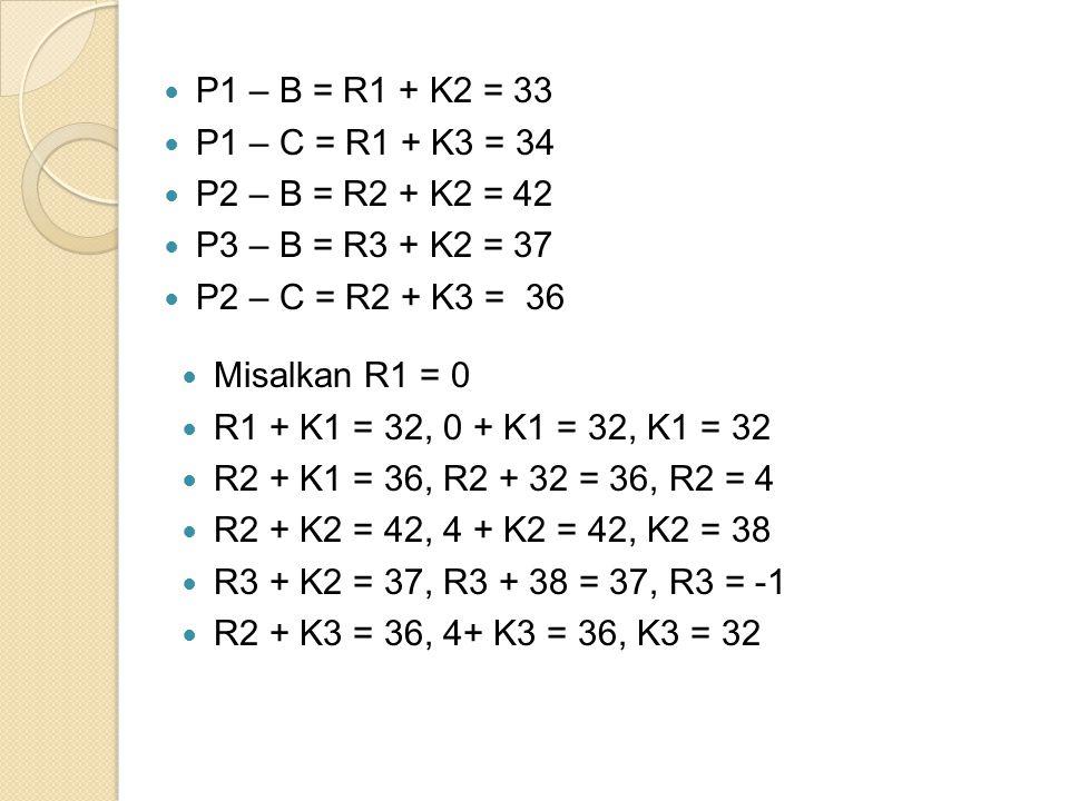 P1 – B = R1 + K2 = 33 P1 – C = R1 + K3 = 34 P2 – B = R2 + K2 = 42 P3 – B = R3 + K2 = 37 P2 – C = R2 + K3 = 36 Misalkan R1 = 0 R1 + K1 = 32, 0 + K1 = 32, K1 = 32 R2 + K1 = 36, R2 + 32 = 36, R2 = 4 R2 + K2 = 42, 4 + K2 = 42, K2 = 38 R3 + K2 = 37, R3 + 38 = 37, R3 = -1 R2 + K3 = 36, 4+ K3 = 36, K3 = 32