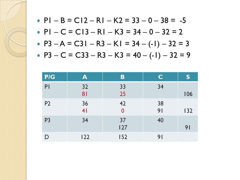 P1 – B = C12 – R1 – K2 = 33 – 0 – 38 = -5 P1 – C = C13 – R1 – K3 = 34 – 0 – 32 = 2 P3 – A = C31 – R3 – K1 = 34 – (-1) – 32 = 3 P3 – C = C33 – R3 – K3 = 40 – (-1) – 32 = 9 P/GABCS P132 81 33 25 34 106 P236 41 42 0 38 91132 P33437 127 40 91 D12215291