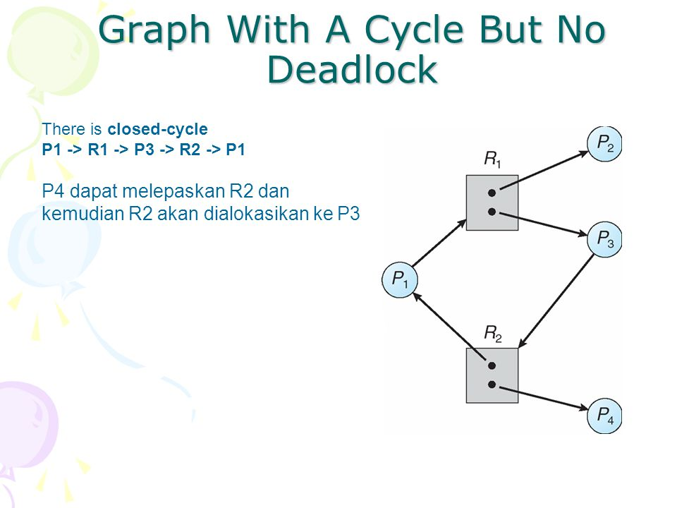 Graph With A Cycle But No Deadlock There is closed-cycle P1 -> R1 -> P3 -> R2 -> P1 P4 dapat melepaskan R2 dan kemudian R2 akan dialokasikan ke P3