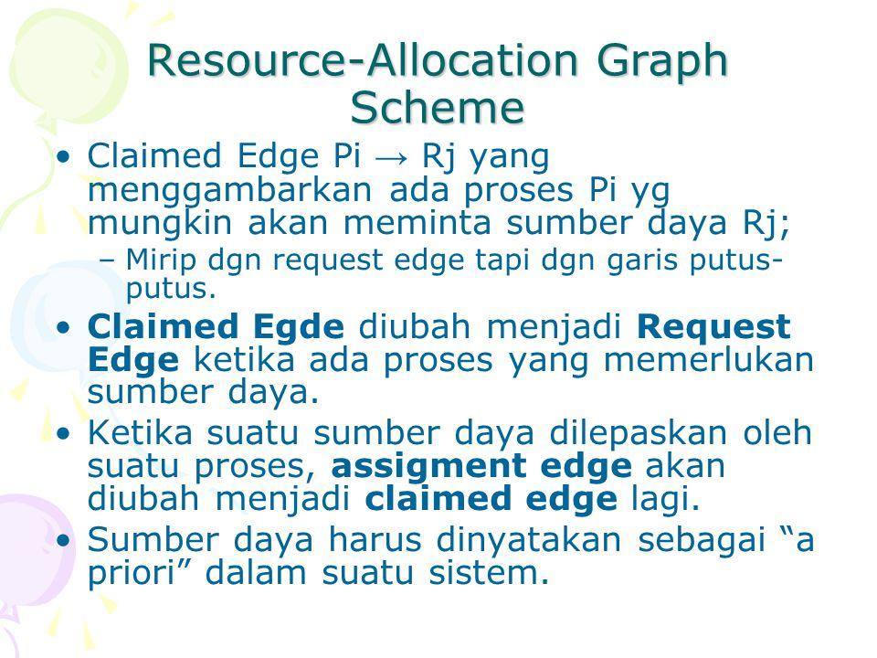 Resource-Allocation Graph Scheme Claimed Edge Pi → Rj yang menggambarkan ada proses Pi yg mungkin akan meminta sumber daya Rj; –Mirip dgn request edge