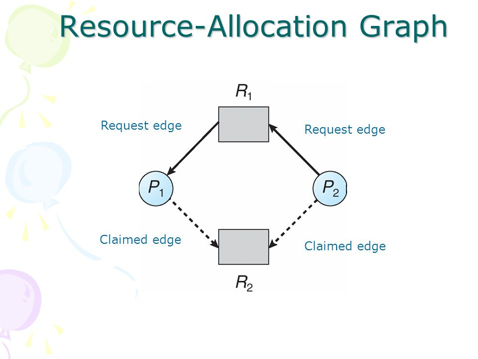 Resource-Allocation Graph Claimed edge Request edge