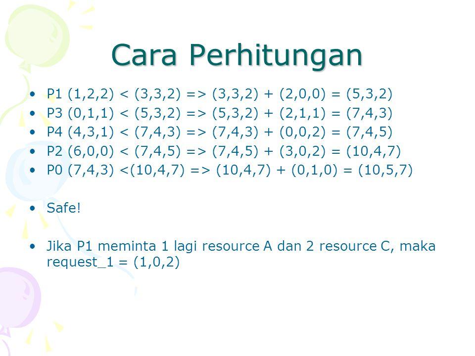 Cara Perhitungan P1 (1,2,2) (3,3,2) + (2,0,0) = (5,3,2) P3 (0,1,1) (5,3,2) + (2,1,1) = (7,4,3) P4 (4,3,1) (7,4,3) + (0,0,2) = (7,4,5) P2 (6,0,0) (7,4,