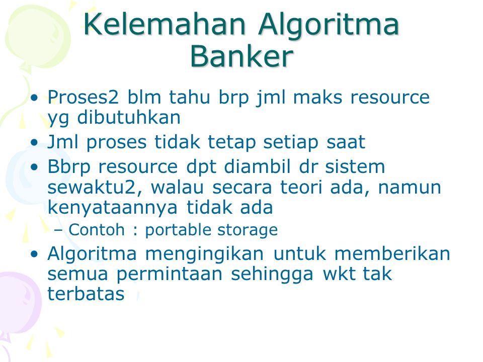 Kelemahan Algoritma Banker Proses2 blm tahu brp jml maks resource yg dibutuhkan Jml proses tidak tetap setiap saat Bbrp resource dpt diambil dr sistem