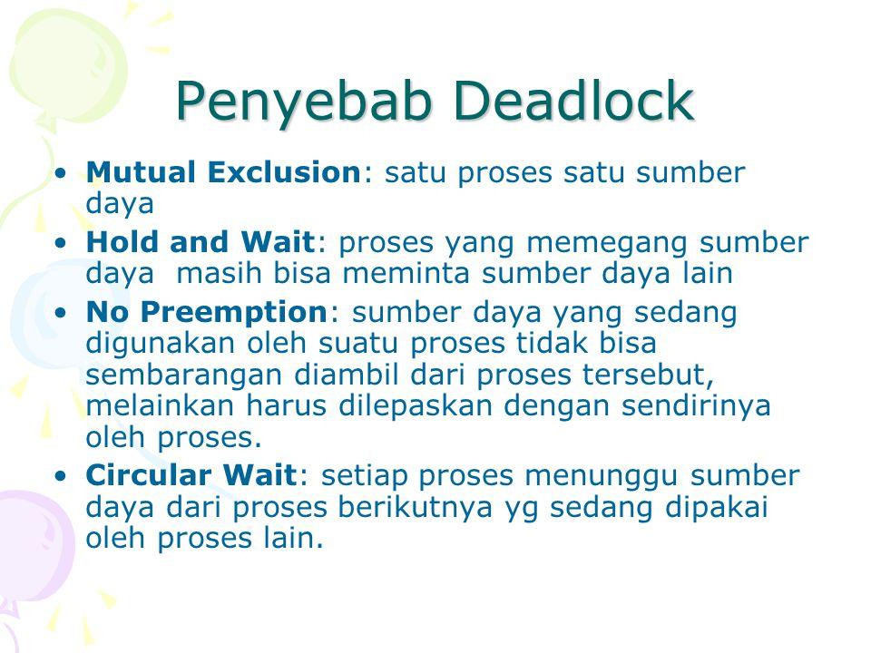 Penyebab Deadlock Mutual Exclusion: satu proses satu sumber daya Hold and Wait: proses yang memegang sumber daya masih bisa meminta sumber daya lain N