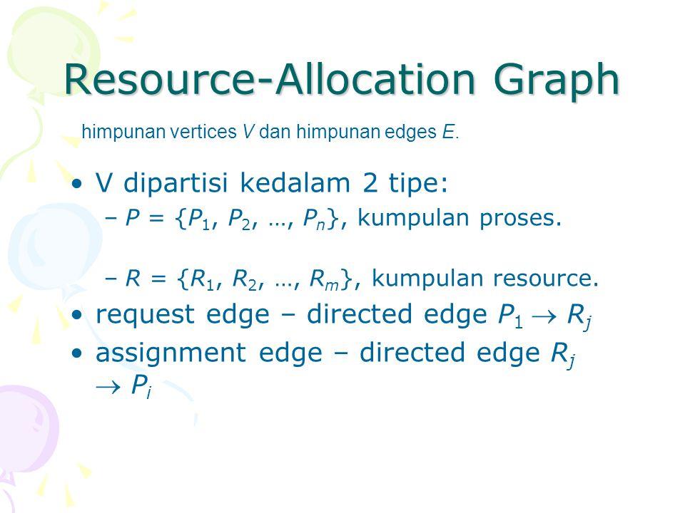 Resource-Allocation Graph V dipartisi kedalam 2 tipe: –P = {P 1, P 2, …, P n }, kumpulan proses. –R = {R 1, R 2, …, R m }, kumpulan resource. request