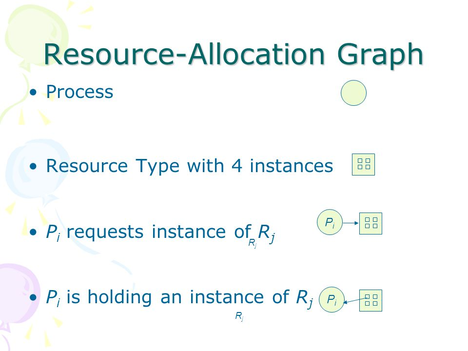 Resource-Allocation Graph Process Resource Type with 4 instances P i requests instance of R j P i is holding an instance of R j PiPi PiPi RjRj RjRj