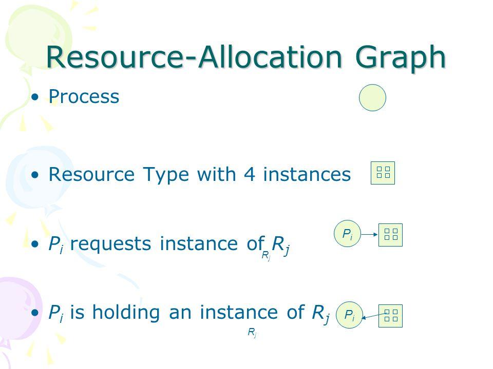 Resource-Allocation Graph Scheme Claimed Edge Pi → Rj yang menggambarkan ada proses Pi yg mungkin akan meminta sumber daya Rj; –Mirip dgn request edge tapi dgn garis putus- putus.