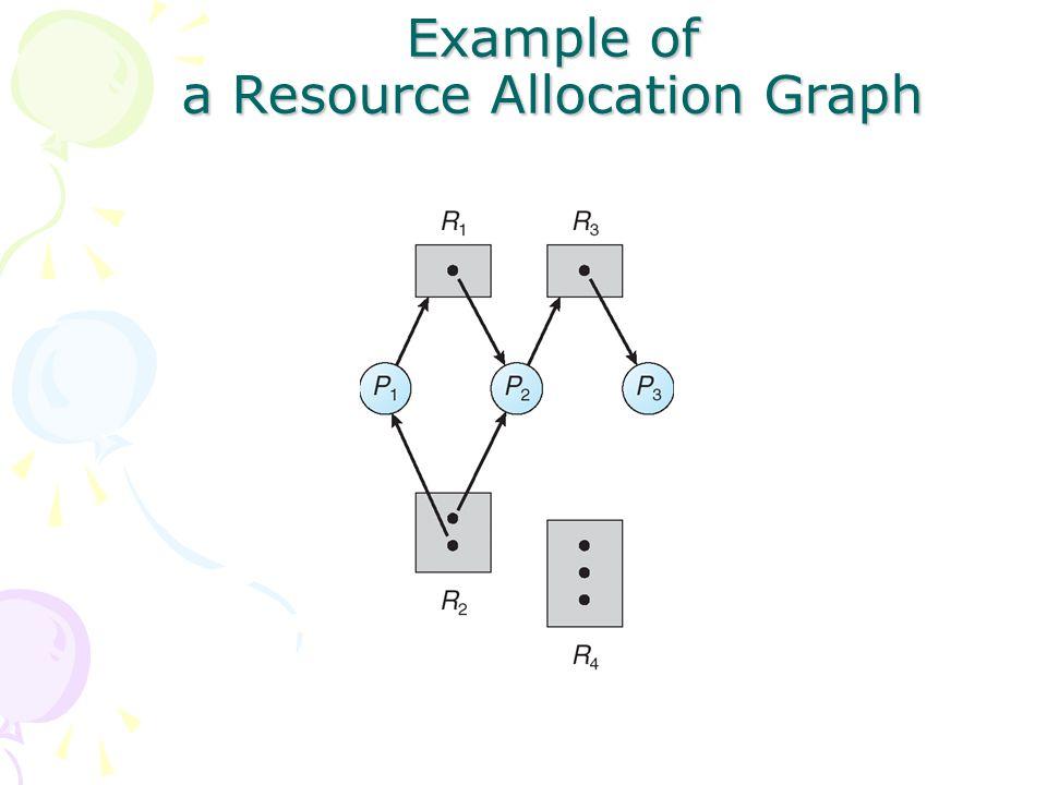 Example of a Resource Allocation Graph with deadlock There is closed-cycle P1 -> R1 -> P2 -> R3 -> P3 -> R2 -> P1 P2 -> R3 -> P3 -> R2 -> P2 P1, P2, dan P3 akan deadlock 1.P2 menunggu R3 yg dibawa P3 2.P3 menunggu P1 atau P2 untuk membebaskan R2 3.P1 menunggu P2 untuk melepaskan R1
