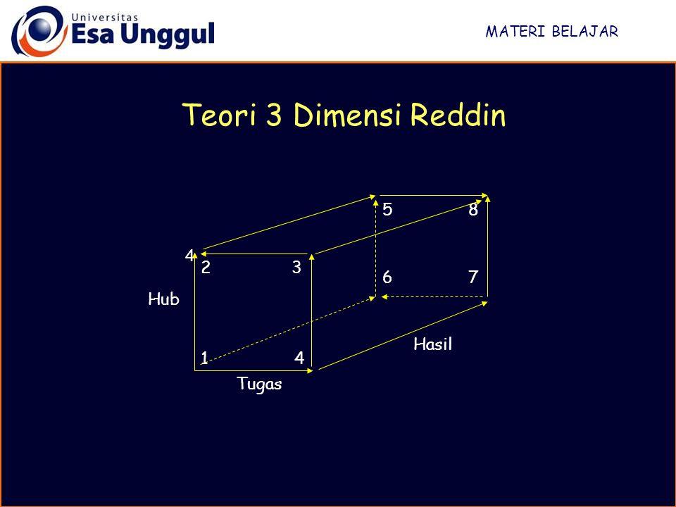 MATERI BELAJAR Teori 3 Dimensi Reddin 2 3 1 4 Tugas Hasil 4 5 8 6 7 Hub