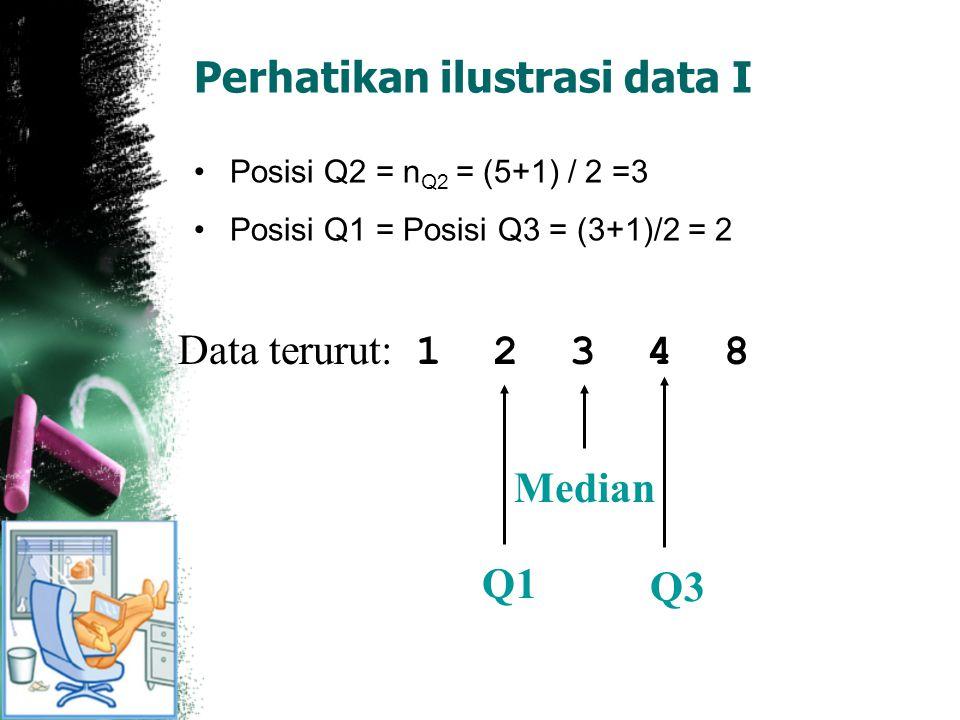 Perhatikan ilustrasi data I Posisi Q2 = n Q2 = (5+1) / 2 =3 Posisi Q1 = Posisi Q3 = (3+1)/2 = 2 Data terurut: 1 2 3 4 8 Median Q1 Q3