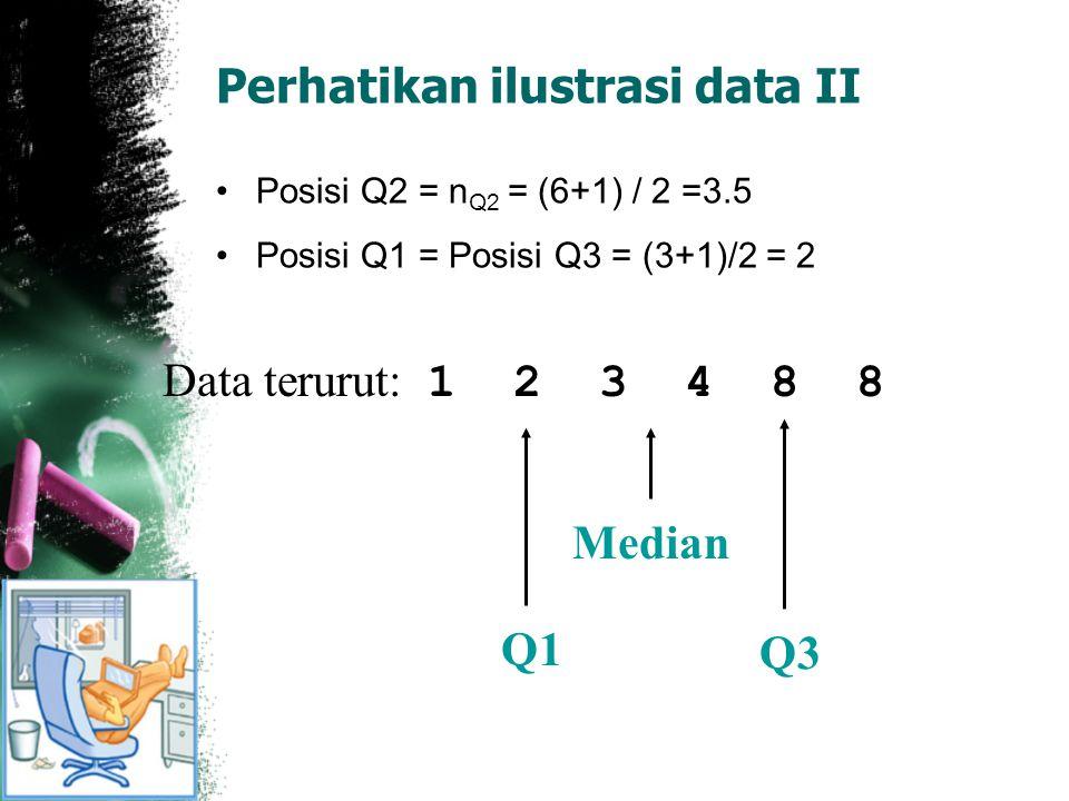 Perhatikan ilustrasi data II Posisi Q2 = n Q2 = (6+1) / 2 =3.5 Posisi Q1 = Posisi Q3 = (3+1)/2 = 2 Median Q1 Q3 Data terurut: 1 2 3 4 8 8