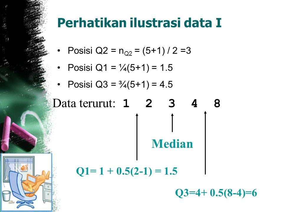 Perhatikan ilustrasi data I Posisi Q2 = n Q2 = (5+1) / 2 =3 Posisi Q1 = ¼(5+1) = 1.5 Posisi Q3 = ¾(5+1) = 4.5 Data terurut: 1 2 3 4 8 Median Q1= 1 + 0