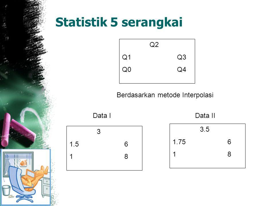 Statistik 5 serangkai 3 1.56 1 8 Q2 Q1Q3 Q0 Q4 3.5 1.756 1 8 Data IData II Berdasarkan metode Interpolasi