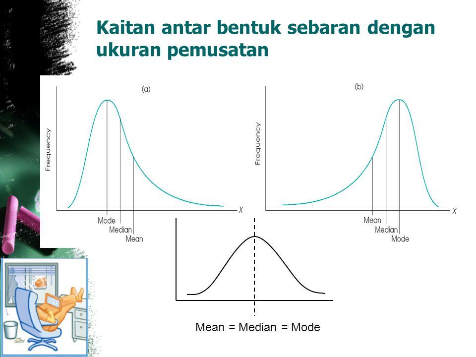 Kaitan antar bentuk sebaran dengan ukuran pemusatan Mean = Median = Mode