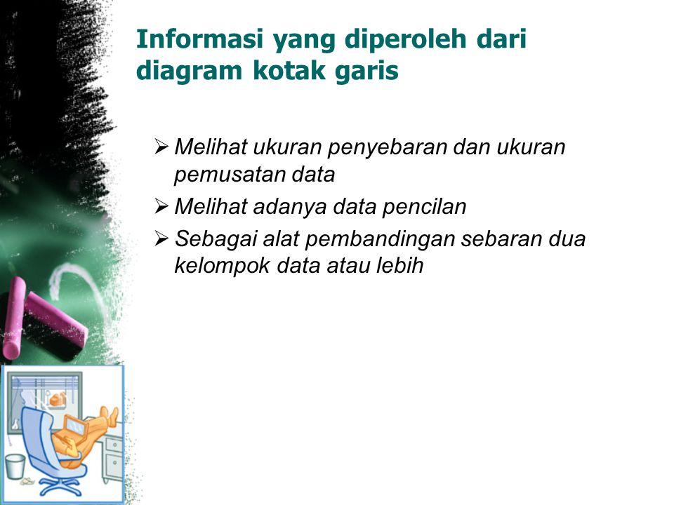 Informasi yang diperoleh dari diagram kotak garis  Melihat ukuran penyebaran dan ukuran pemusatan data  Melihat adanya data pencilan  Sebagai alat