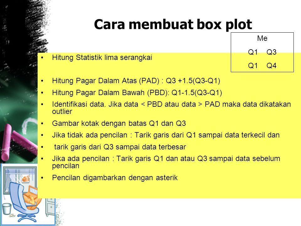 Cara membuat box plot Hitung Statistik lima serangkai Hitung Pagar Dalam Atas (PAD) : Q3 +1.5(Q3-Q1) Hitung Pagar Dalam Bawah (PBD): Q1-1.5(Q3-Q1) Ide