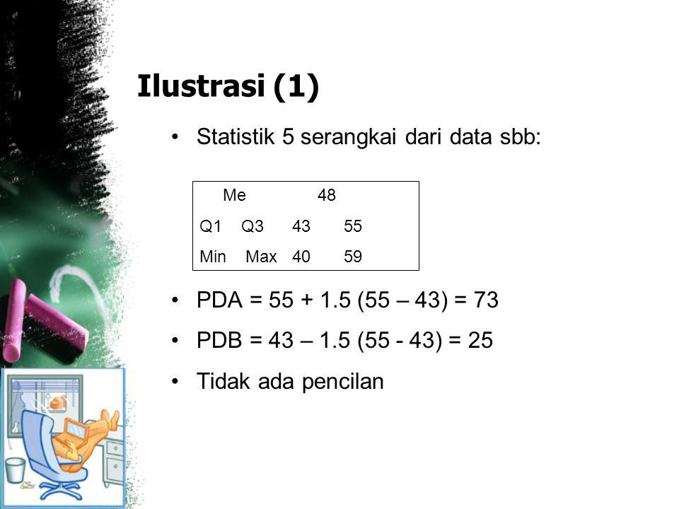 Ilustrasi (1) Statistik 5 serangkai dari data sbb: PDA = 55 + 1.5 (55 – 43) = 73 PDB = 43 – 1.5 (55 - 43) = 25 Tidak ada pencilan Me 48 Q1 Q3 43 55 Mi
