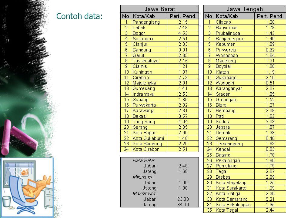 Contoh data: