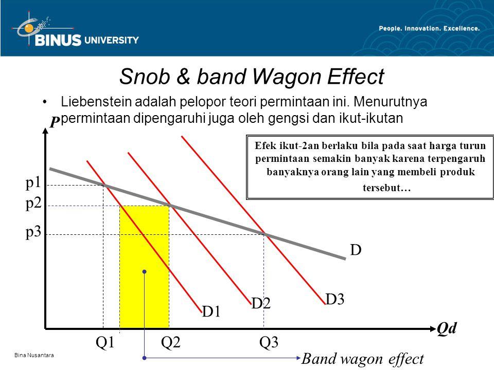 Bina Nusantara Efek Veblen Efek Veblen adalah efek pada permintaan akibat sok pamer (konsumsi budaya) D1 D2 D3 D P Qd 1 0 2 2 Bila harga turun, konsum