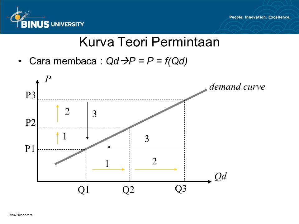Bina Nusantara Teori Permintaan Kuantitas yang diminta (Qd) mempengaruhi harga (P)  Qd berbanding lurus terhadap P Semakin banyak permintaan harga cenderung naik.