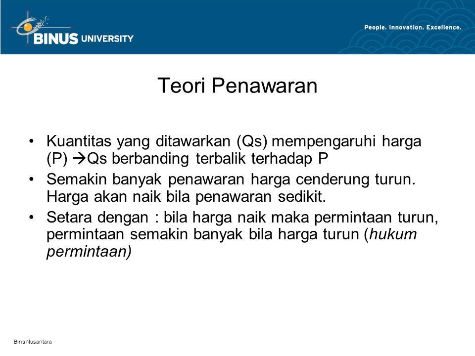 Bina Nusantara Kurva Teori Permintaan Cara membaca : Qd  P = P = f(Qd) demand curve P Qd 1 1 2 2 Q1 Q2 Q3 P1 P2 P3 3 3