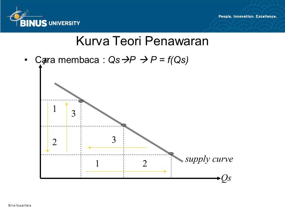 Bina Nusantara Teori Penawaran Kuantitas yang ditawarkan (Qs) mempengaruhi harga (P)  Qs berbanding terbalik terhadap P Semakin banyak penawaran harga cenderung turun.